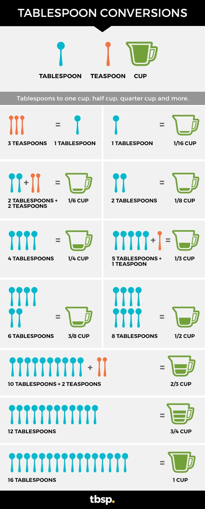 Tablespoon conversions to cups