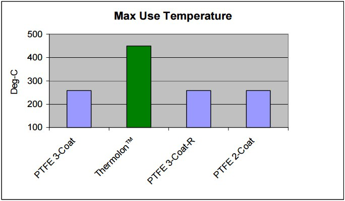 screenshot of thermalon cookware temperature data